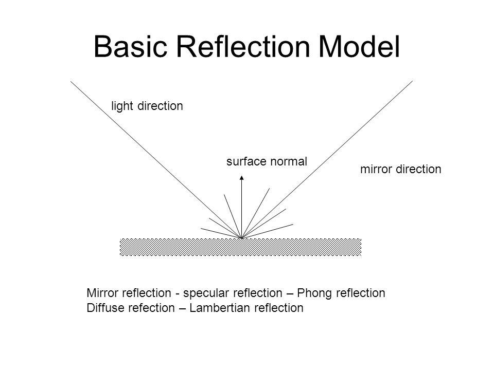 Basic Reflection Model