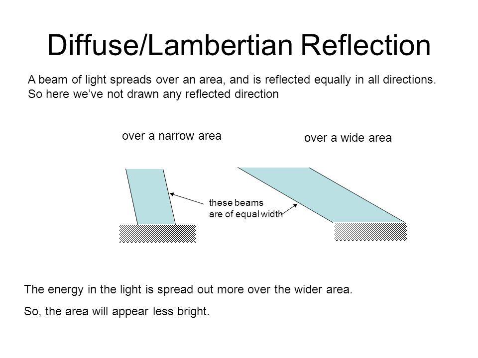 Diffuse/Lambertian Reflection