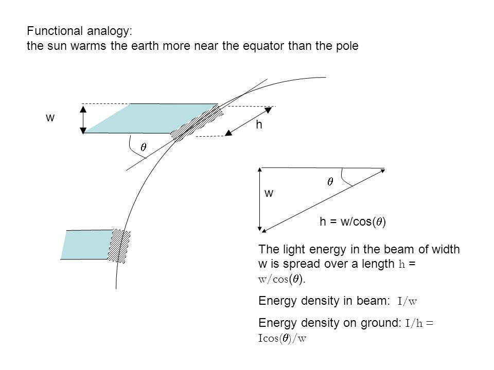 Functional analogy: the sun warms the earth more near the equator than the pole