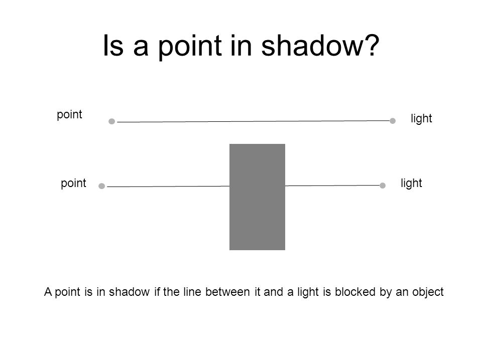 Is a point in shadow point light point light
