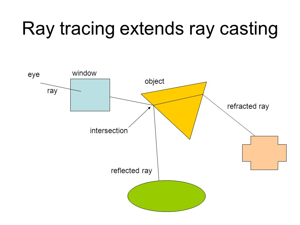Ray tracing extends ray casting