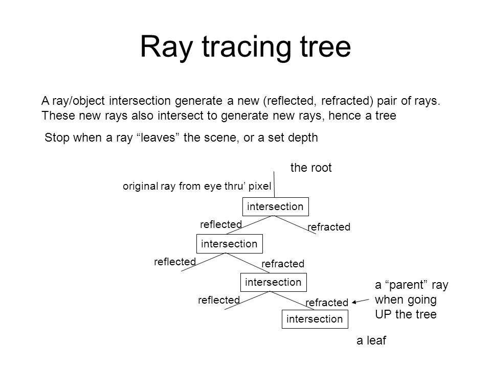 Ray tracing tree A ray/object intersection generate a new (reflected, refracted) pair of rays.