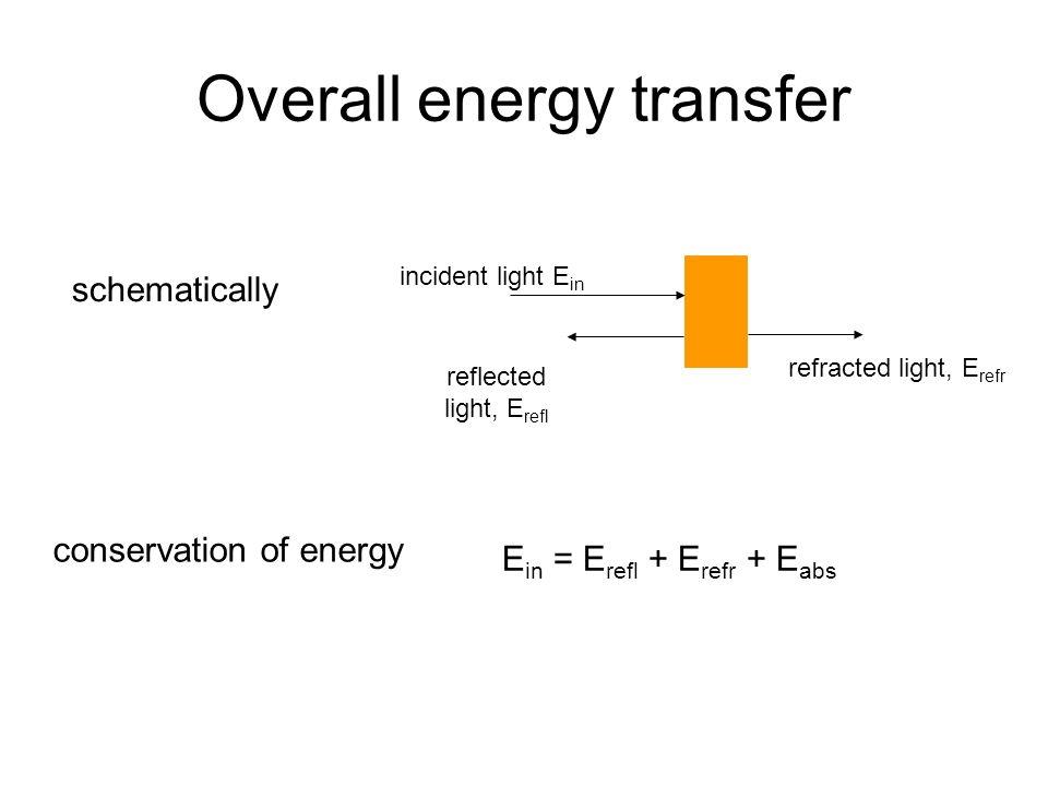 Overall energy transfer