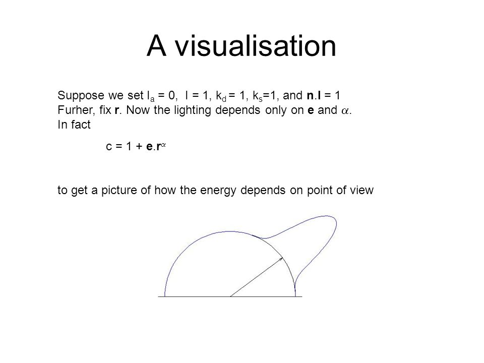 A visualisation Suppose we set Ia = 0, I = 1, kd = 1, ks=1, and n.l = 1 Furher, fix r. Now the lighting depends only on e and a. In fact.