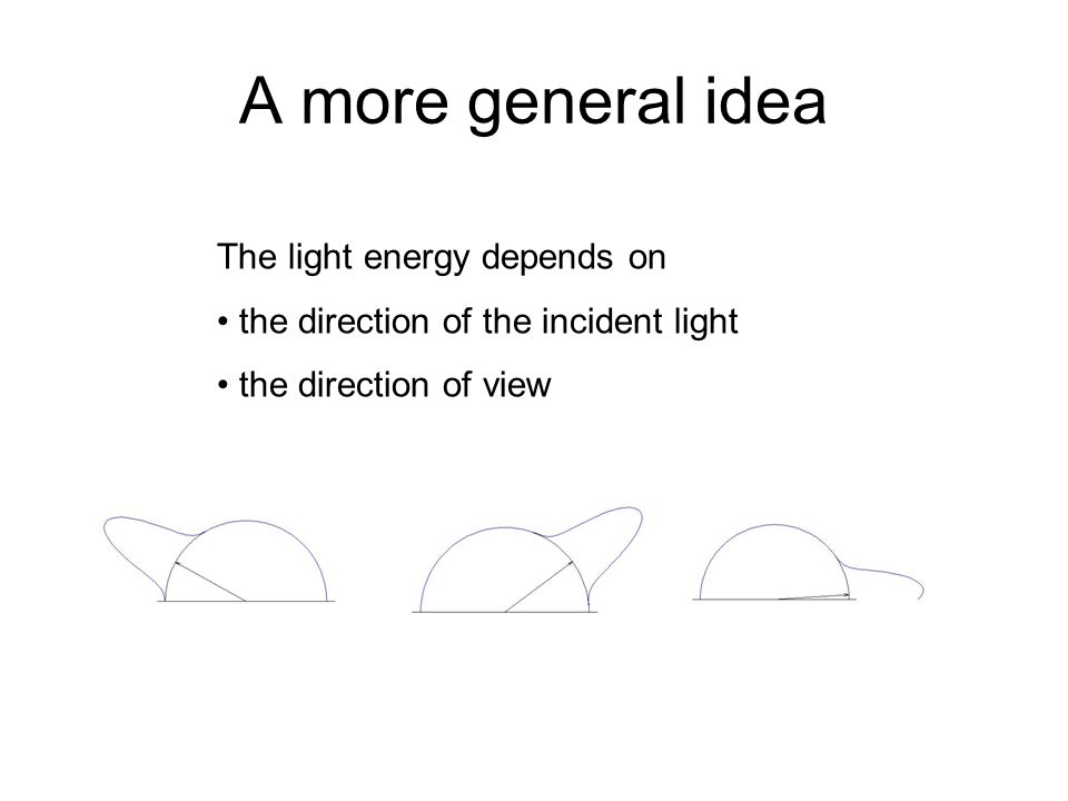 A more general idea The light energy depends on