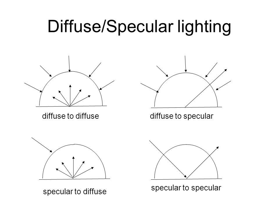 Diffuse/Specular lighting