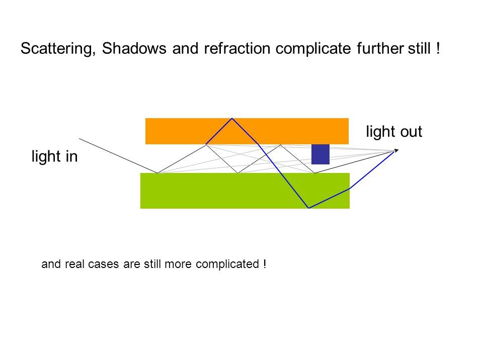 Scattering, Shadows and refraction complicate further still !
