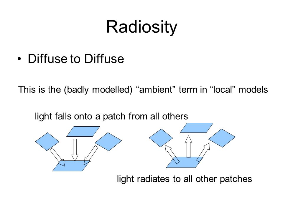 light radiates to all other patches