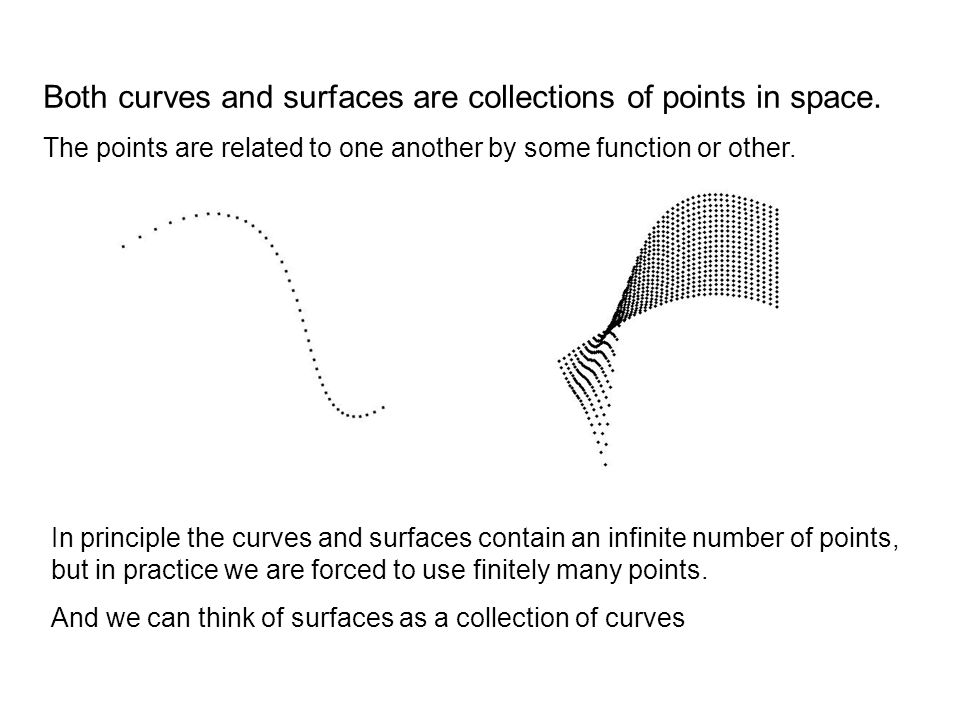 Both curves and surfaces are collections of points in space.