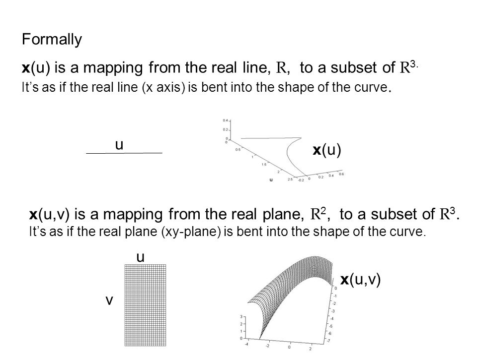 Formally x(u) is a mapping from the real line, R, to a subset of R3. It's as if the real line (x axis) is bent into the shape of the curve.