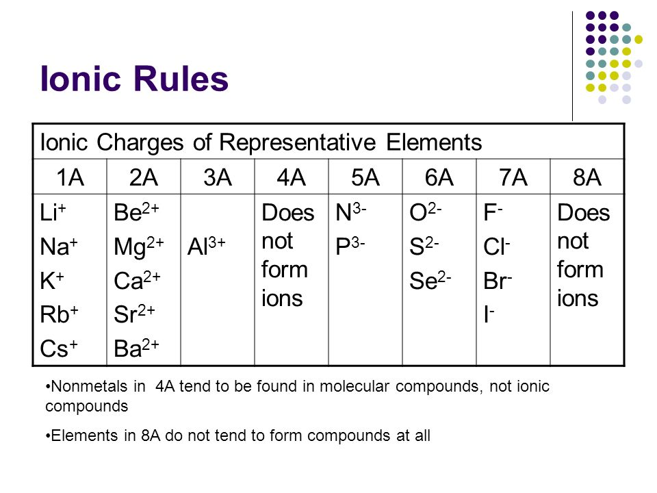 Periodic table ionic charge using periodic table periodic table chapter 5 chemical names and formulas ppt video online download periodic table ionic charge urtaz Choice Image