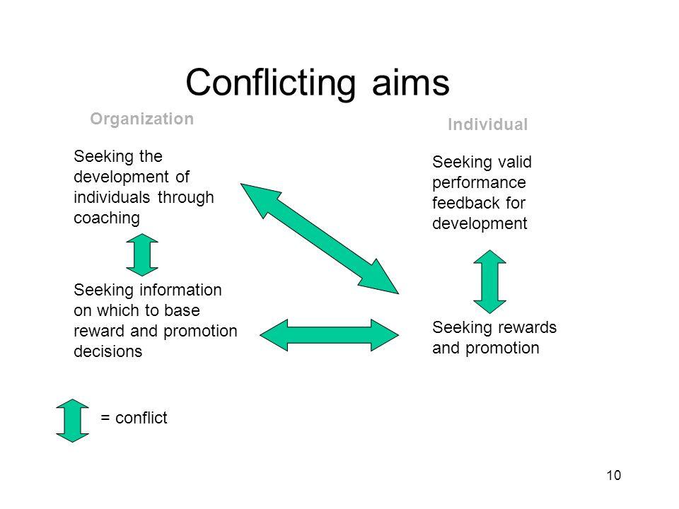 Conflicting aims Organization Individual