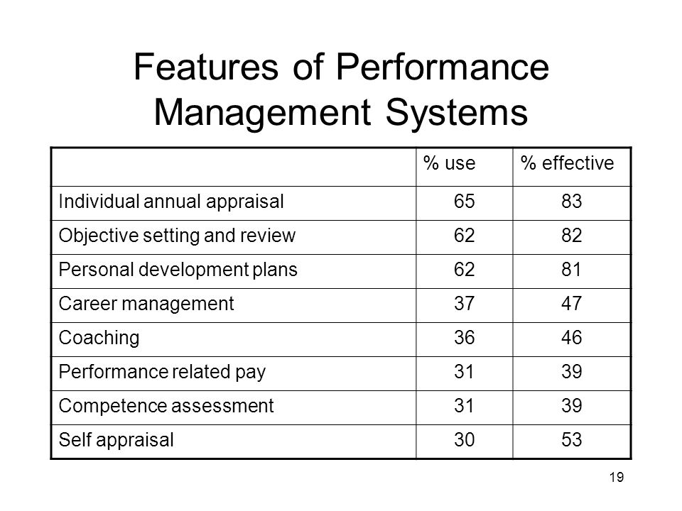 Features of Performance Management Systems