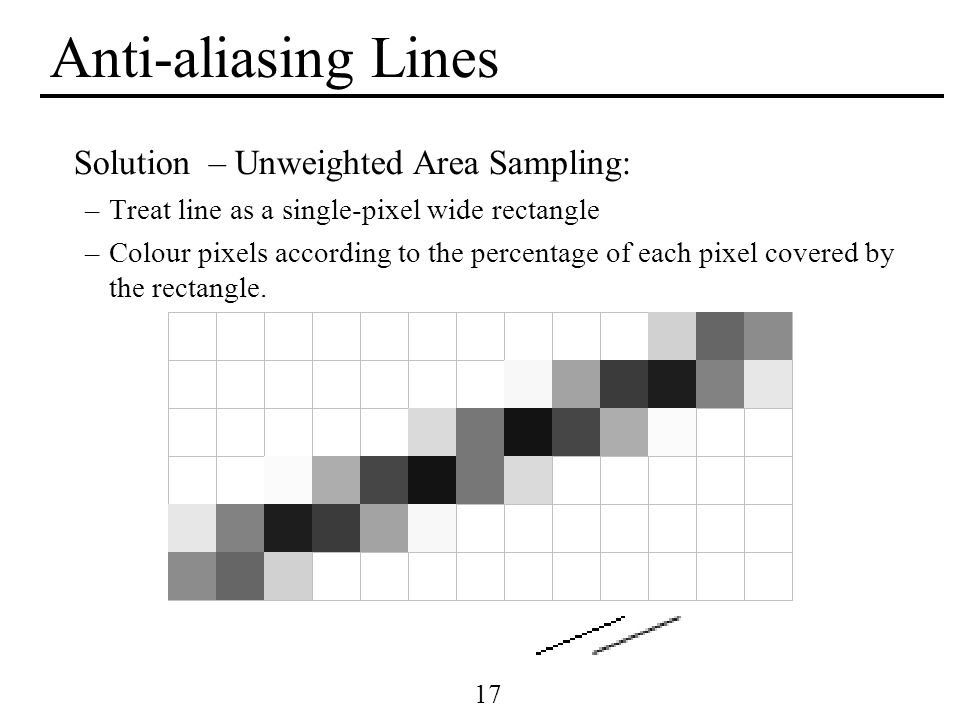 Anti-aliasing Lines Solution – Unweighted Area Sampling: