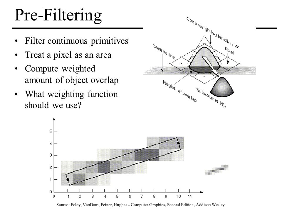 Pre-Filtering Filter continuous primitives Treat a pixel as an area