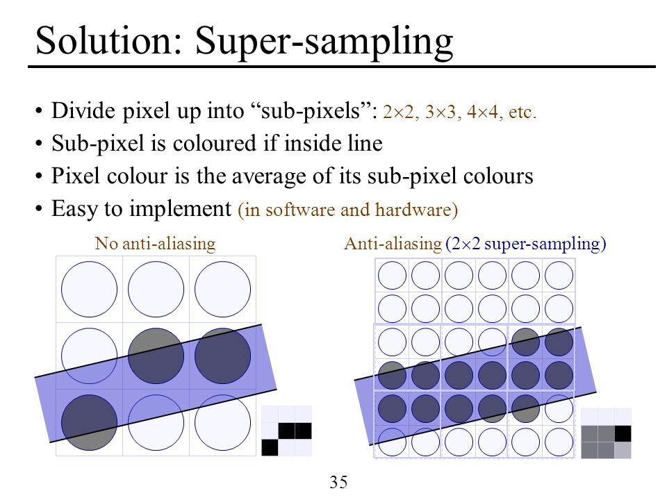 Solution: Super-sampling