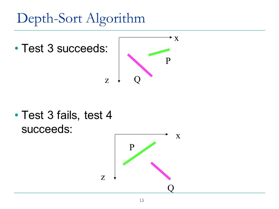 Depth-Sort Algorithm Test 3 succeeds: Test 3 fails, test 4 succeeds: x
