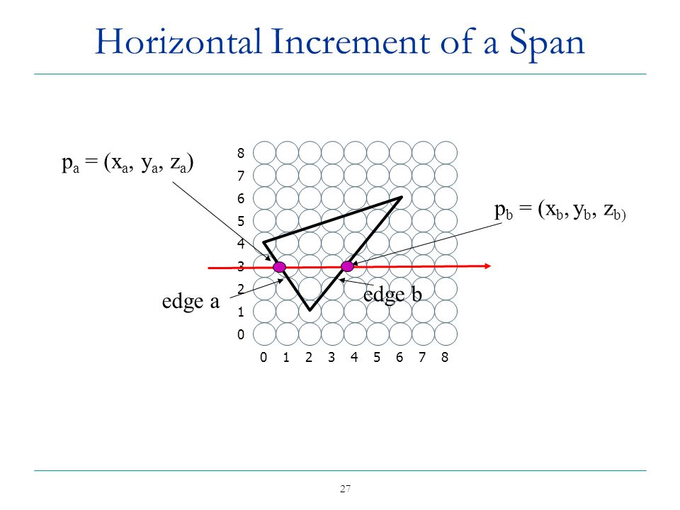 Horizontal Increment of a Span