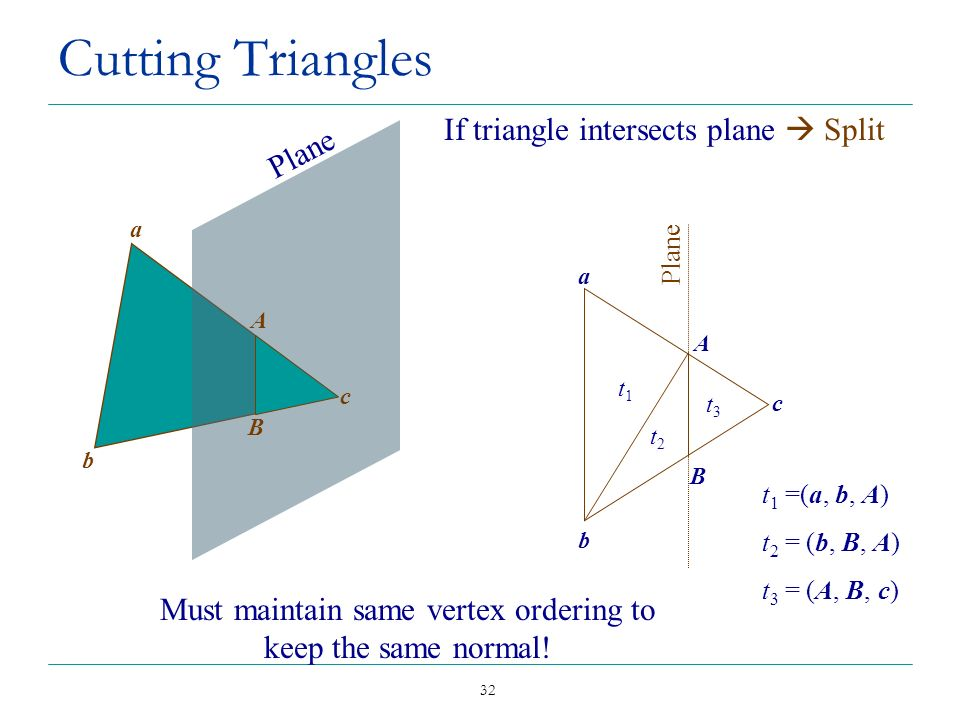 Cutting Triangles If triangle intersects plane  Split Plane