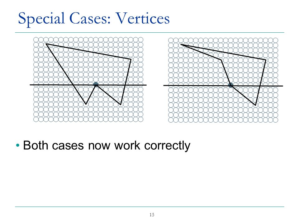 Special Cases: Vertices