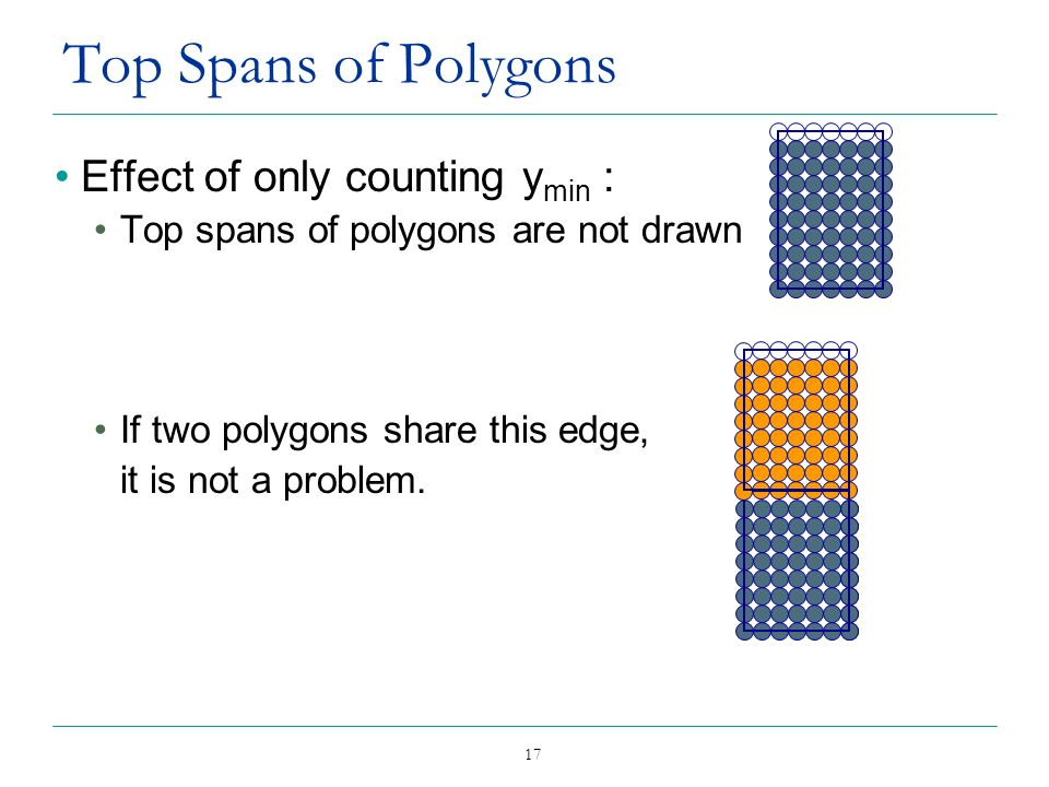 Top Spans of Polygons Effect of only counting ymin :