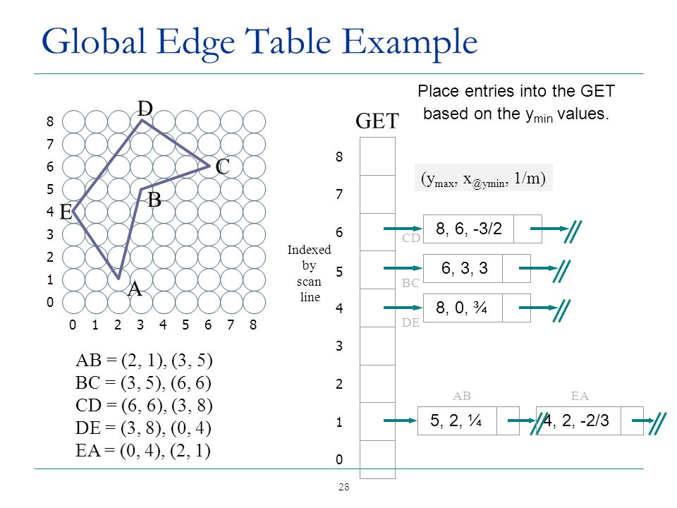 Global Edge Table Example