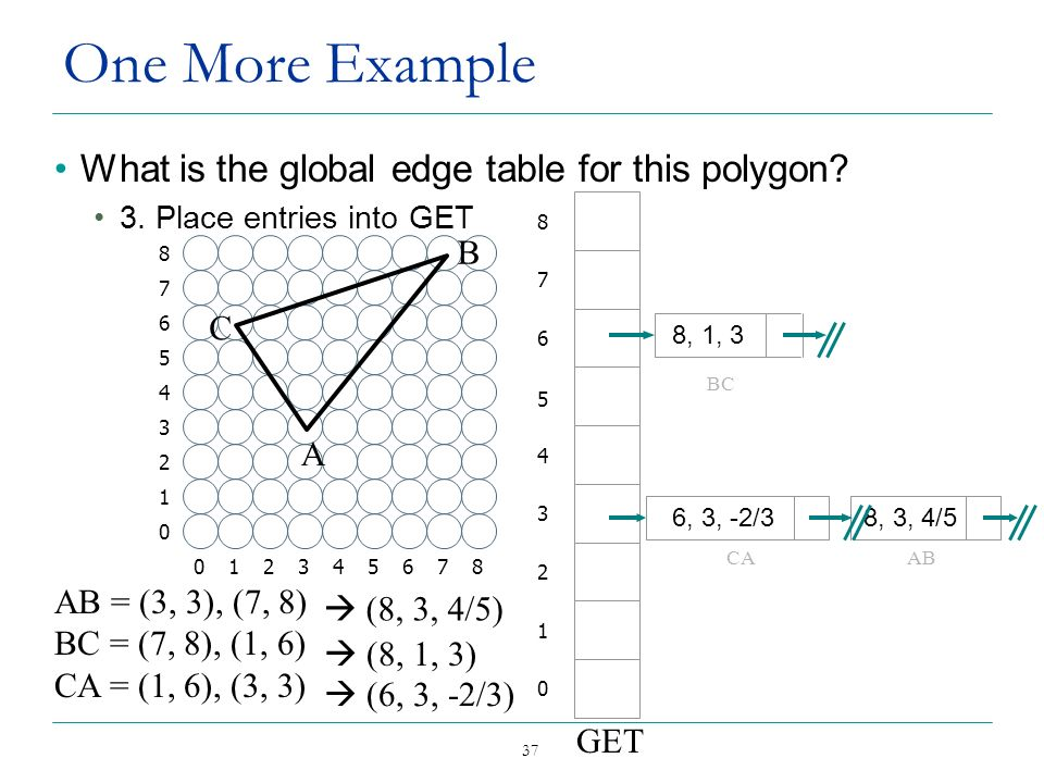 One More Example What is the global edge table for this polygon B C A