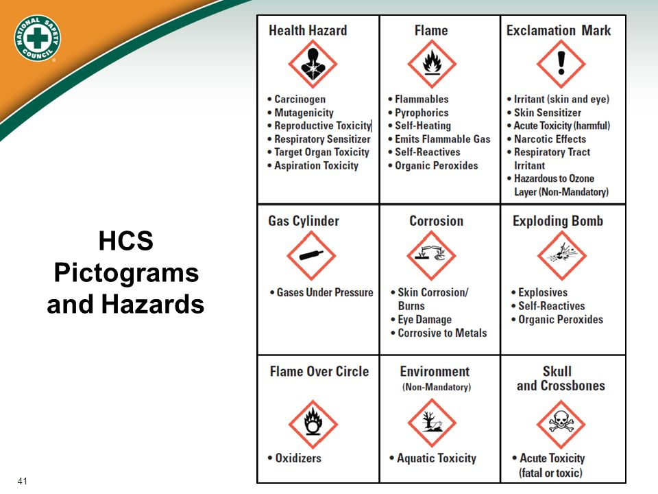 The Globally Harmonized System For Hazard Communication