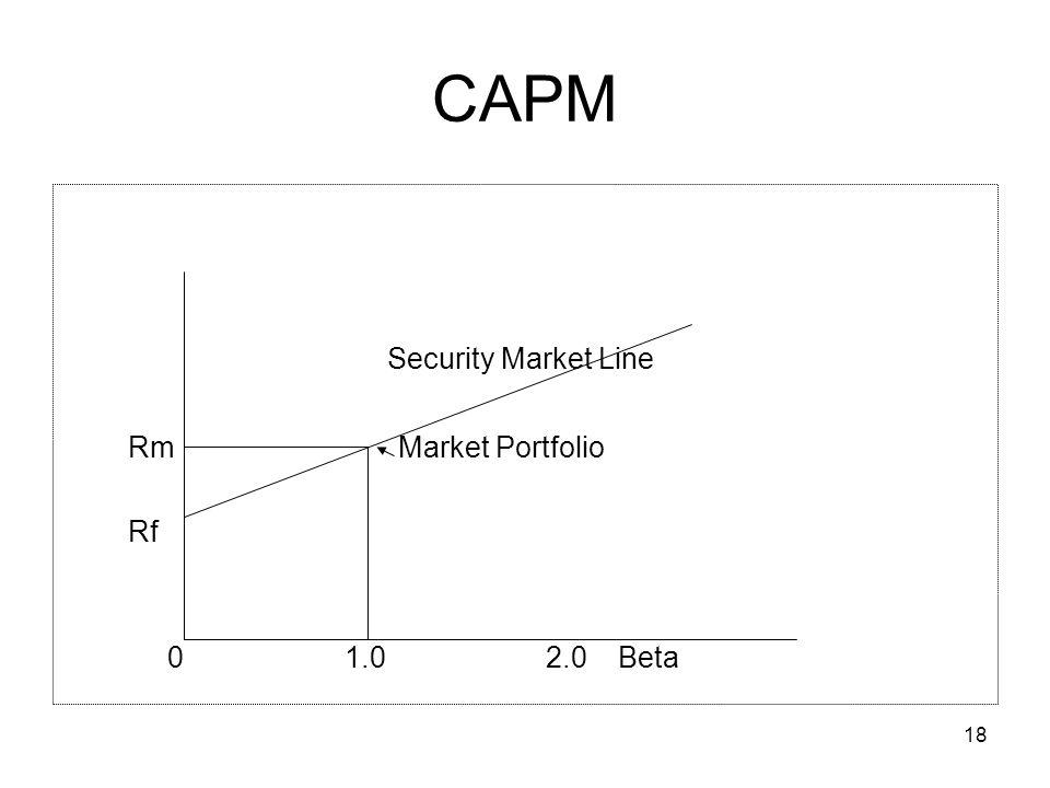 CAPM Security Market Line. Rm Market Portfolio.