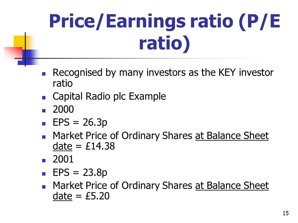 Price/Earnings ratio (P/E ratio)