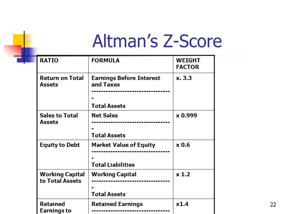 Altman's Z-Score RATIO FORMULA WEIGHT FACTOR Return on Total Assets