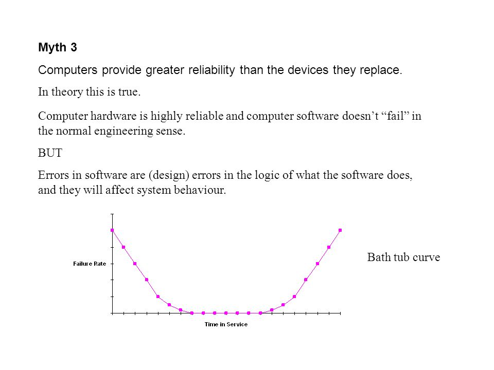 Myth 3 Computers provide greater reliability than the devices they replace. In theory this is true.