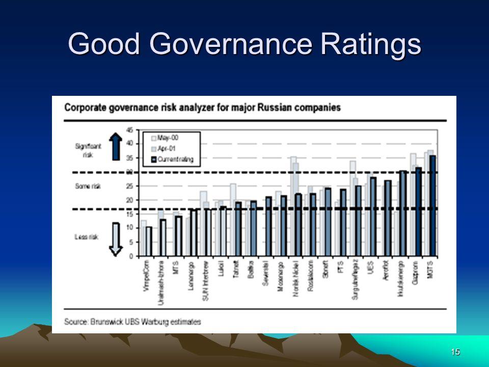 Good Governance Ratings