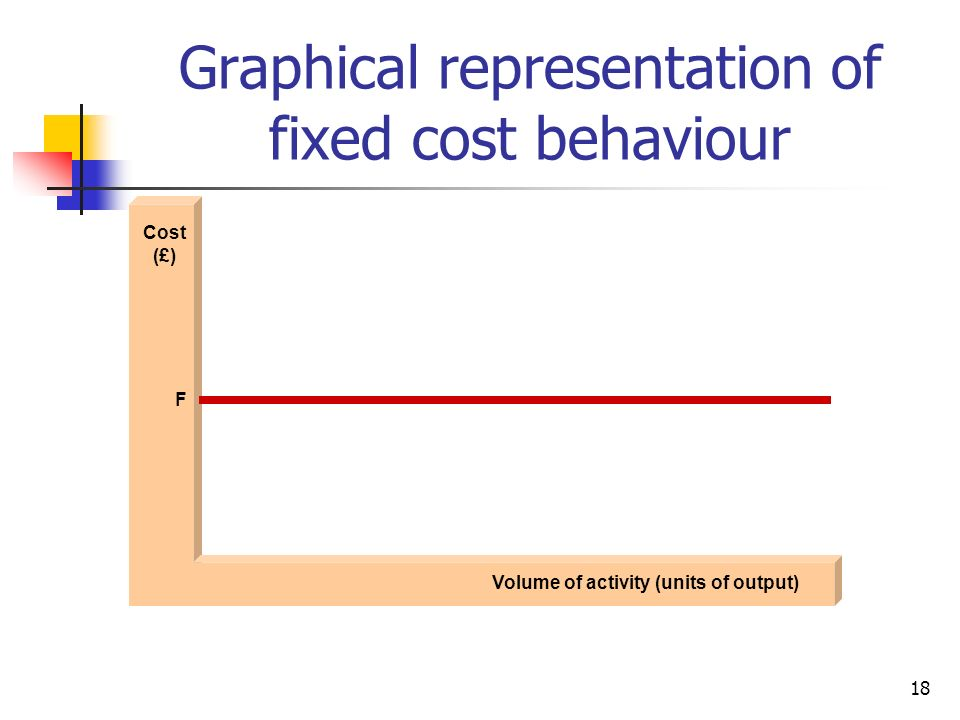 Graphical representation of fixed cost behaviour
