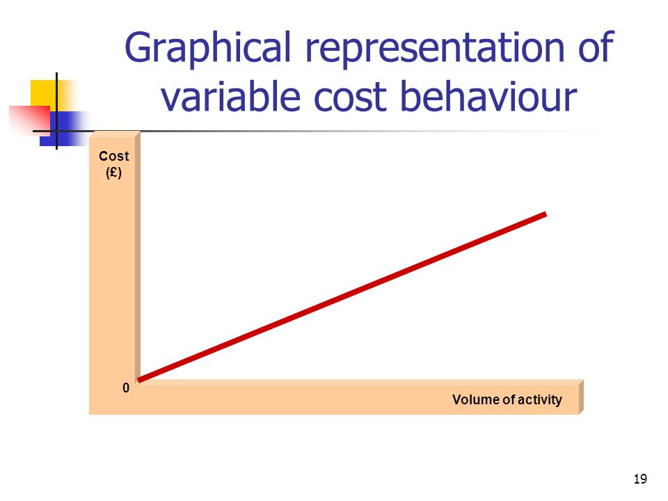 Graphical representation of variable cost behaviour