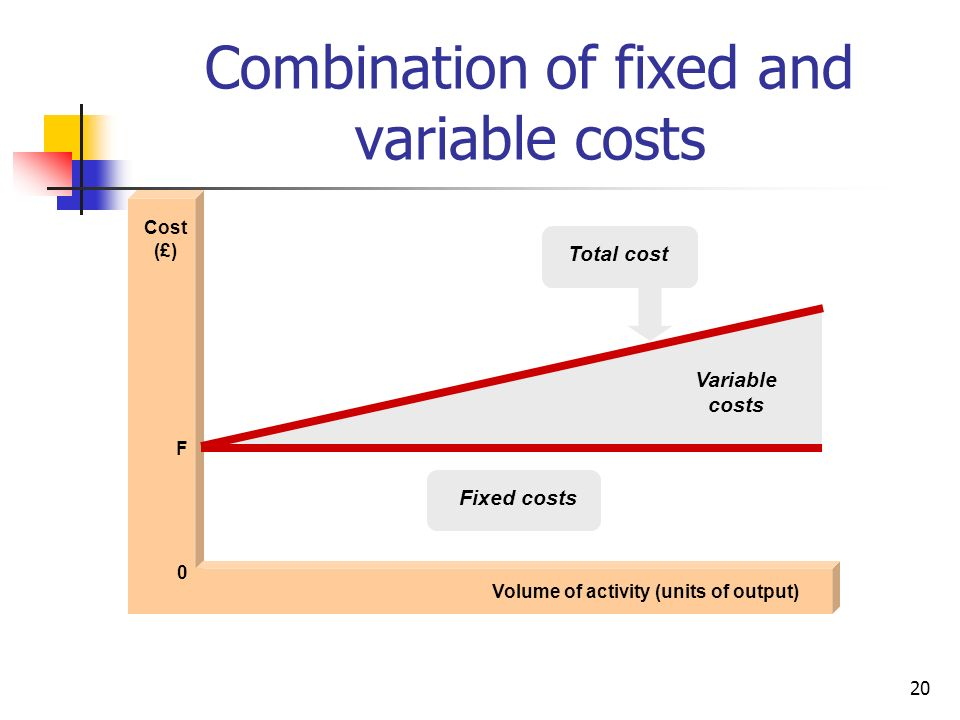 Combination of fixed and variable costs