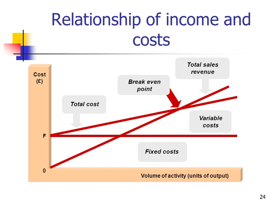 Relationship of income and costs