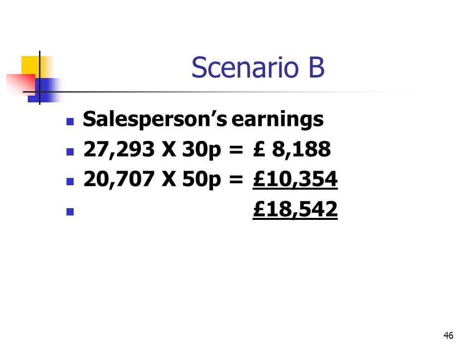Scenario B Salesperson's earnings 27,293 X 30p = £ 8,188