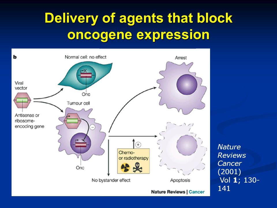 Delivery of agents that block oncogene expression