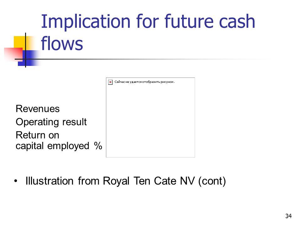 Implication for future cash flows