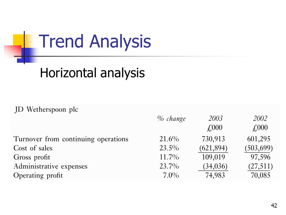 Ratios  Trend Analysis  Ppt Video Online Download