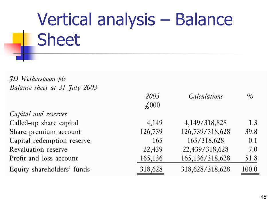 Vertical analysis – Balance Sheet