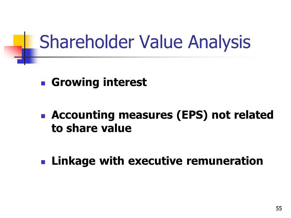 Shareholder Value Analysis