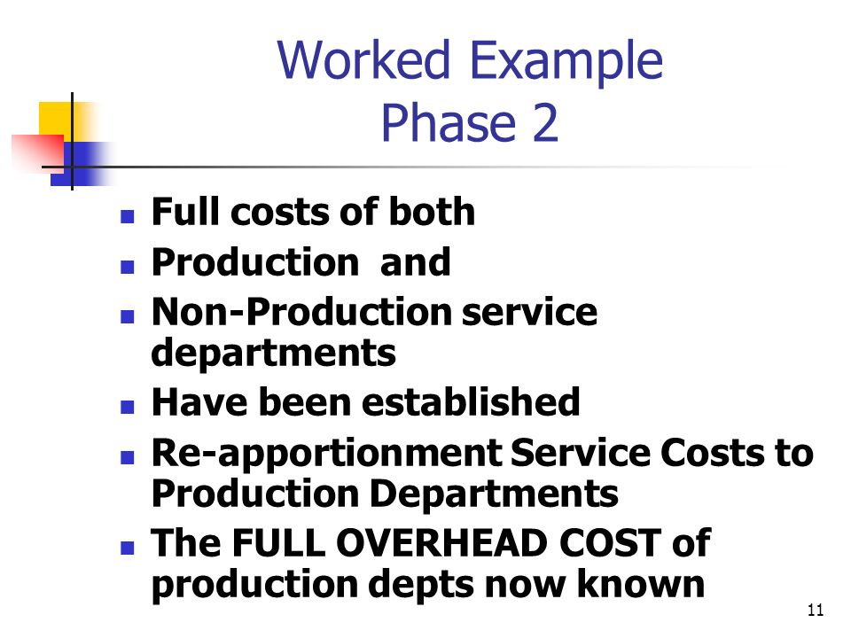 Worked Example Phase 2 Full costs of both Production and