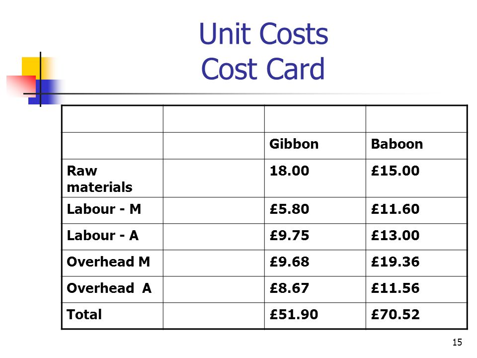 Unit Costs Cost Card Gibbon Baboon Raw materials 18.00 £15.00