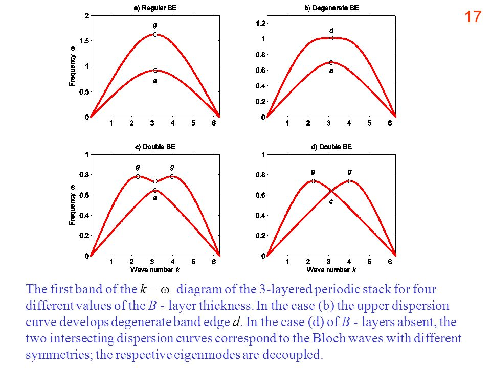 The first band of the k   diagram of the 3-layered periodic stack for four different values of the B - layer thickness. In the case (b) the upper dispersion