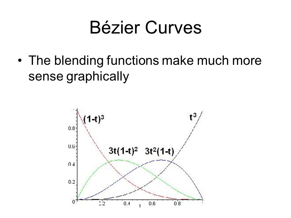 Bézier Curves The blending functions make much more sense graphically
