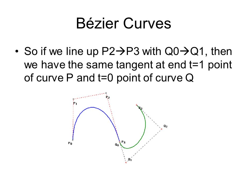 Bézier Curves So if we line up P2P3 with Q0Q1, then we have the same tangent at end t=1 point of curve P and t=0 point of curve Q.