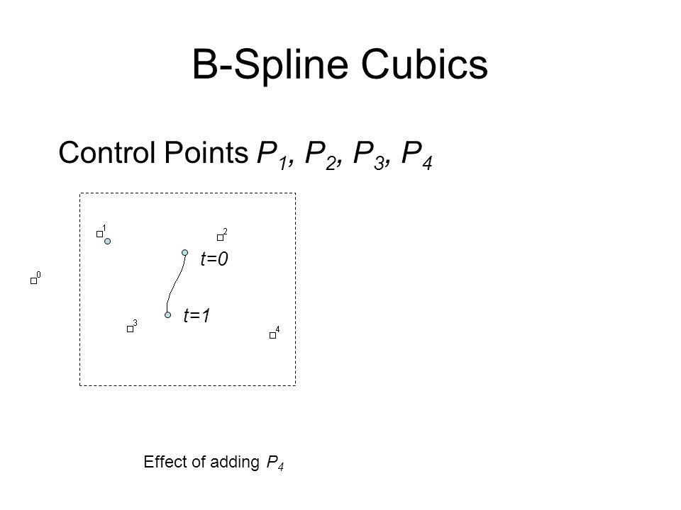 B-Spline Cubics Control Points P1, P2, P3, P4 t=0 t=1
