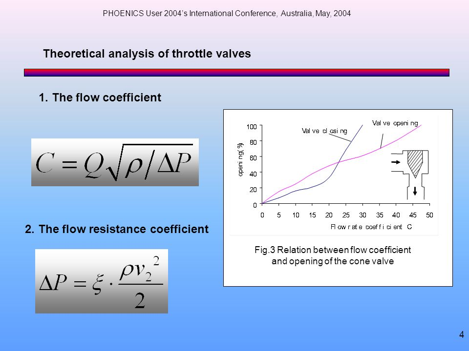 Fig.3 Relation between flow coefficient and opening of the cone valve